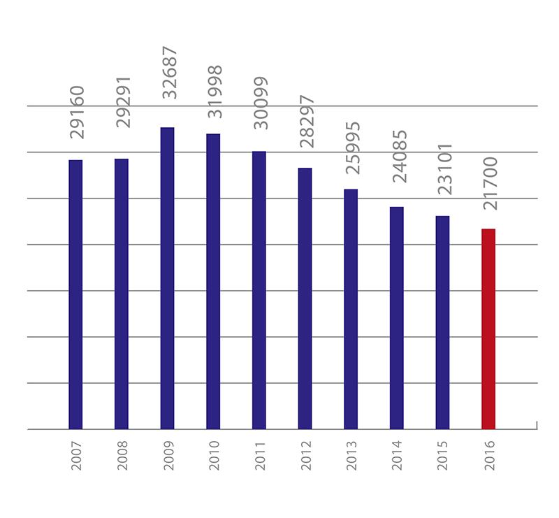 Insolvenzen in Deutschland von 2007 bis2016