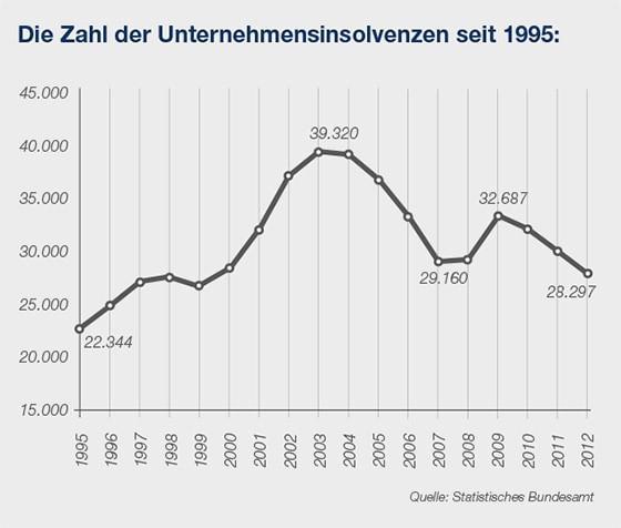 Die Zahl der Insolvenzen seit 1995